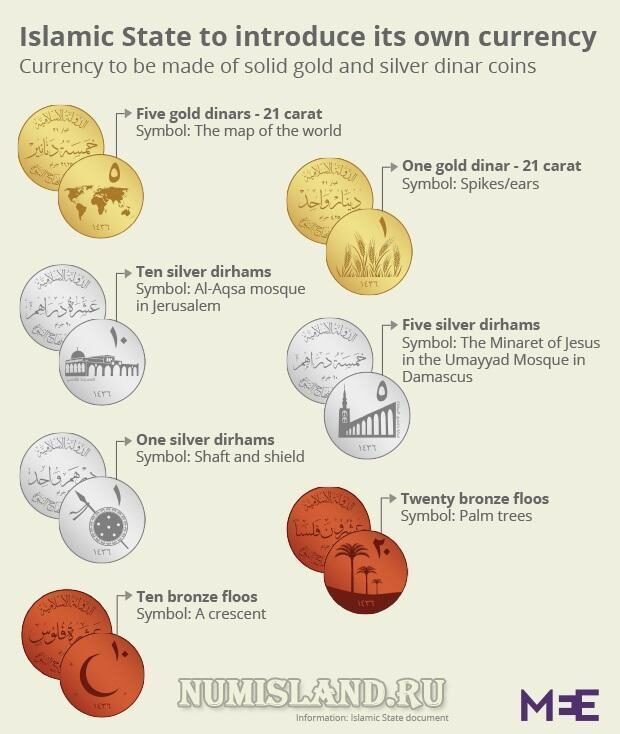 ISIS currency infographic